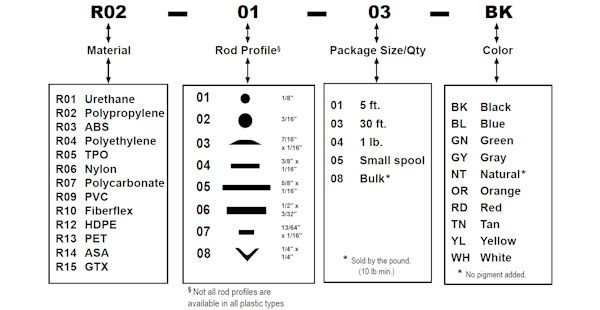 Polyvance Chart For Reference Only Cannot Be Ordered